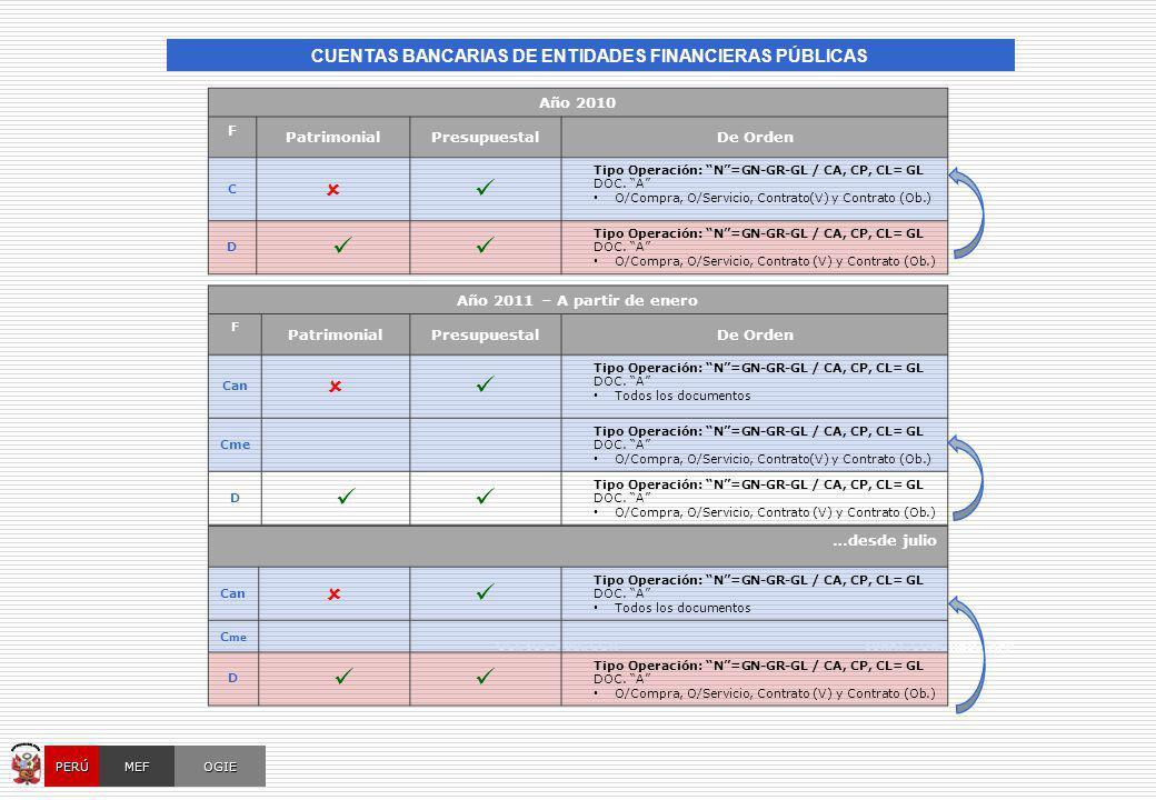 MÓDULO CONTABLE DEL SIAF-SP [ Tablas de Configuración (anexas) ]